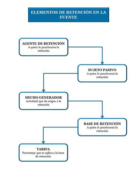 ley de la retecion en la fuente 2015 elementos de la retenci 243 n en la fuente