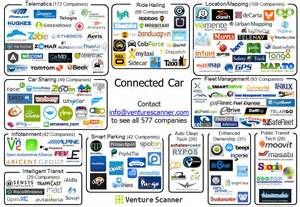 Connected Car Market China Motorburn This Image Shows Just How Many Companies Are