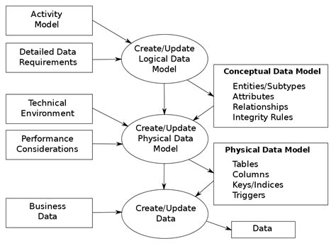 commercial model requirements data modeling wikipedia