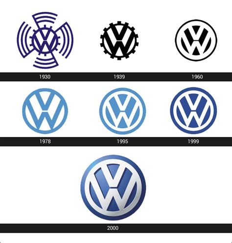 volkswagen old logo volkswagen logo meaning and history latest models world