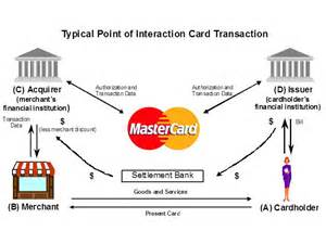 card acquiring business transaction processing on the mastercard worldwide network