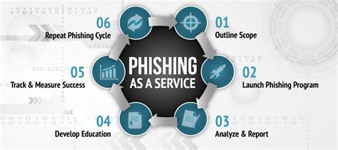 phishing attacks advanced attack techniques books phishing as a service phaas social engineer