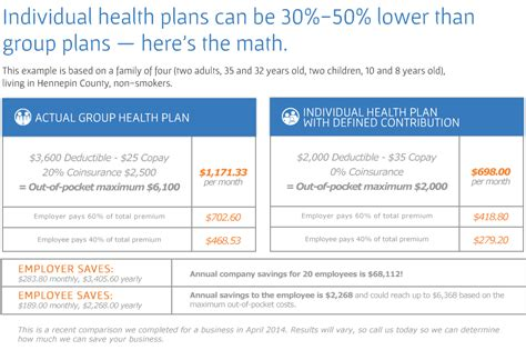 section 125 health plan section 125 tax tax free premiums section 125 plan