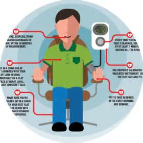 at home pressure monitoring your pressure at home
