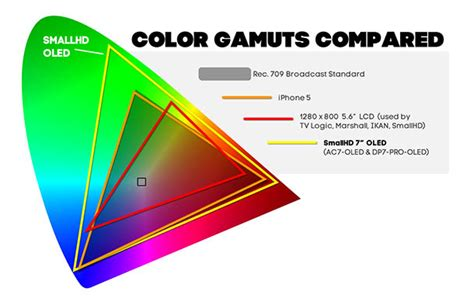 color gamut definition here s what commonly misunderstood terms in display