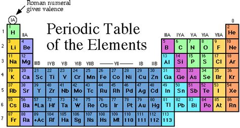 groups of metals transition metals f block