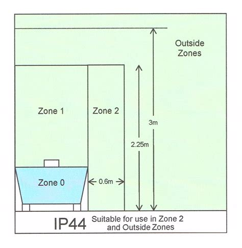 bathroom zones ip rating bathroom zones ip ratings bathroom trends 2017 2018