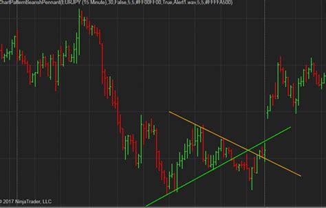 html pattern alert patternsmart com bearish pennant chart pattern indicator