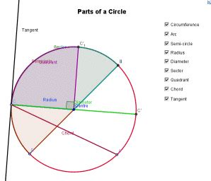 sections of a circle investigate the relationship between features of circles