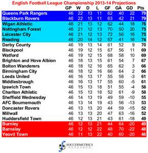 assessing the projections 2013 14 football league