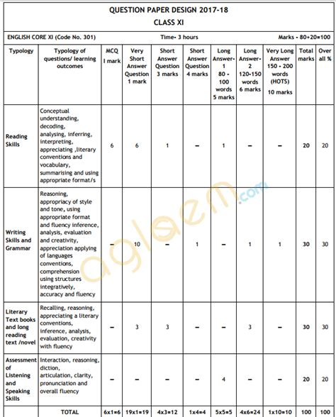 design pattern syllabus cbse class 11 english core exam pattern marking scheme