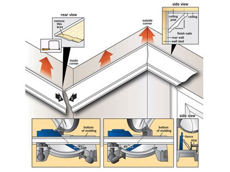 How To Cut Crown Molding Outside Corners For Cabinets by How To Hang Crown Molding Earn In Binary