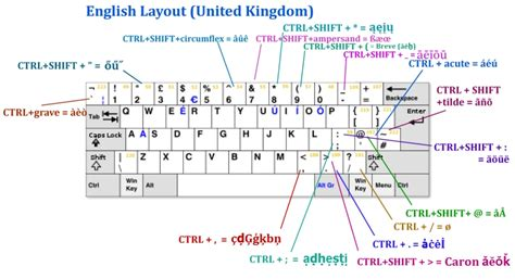us layout keyboard in uk mozdev org zombiekeys layouts