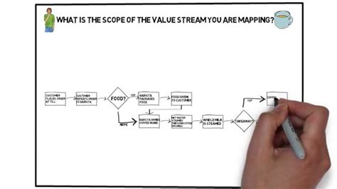 Lean Value Stream Mapping Template Value Stream Map 123 Beautiful Template Design Ideas Lean Value Mapping Template