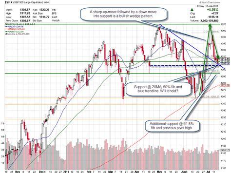 pattern day trader canada thetsxpert friday saturday market summary