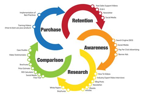 emails  target  stage   customer lifecycle
