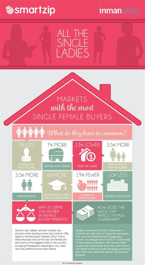 1000 images about real estate trend infographics on