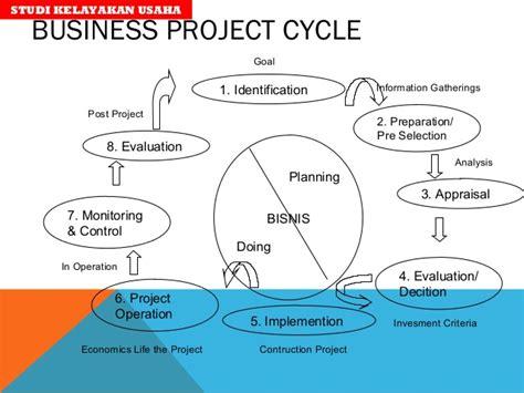 Studi Kelayakan Proyek Industri studi kelayakan bisnis