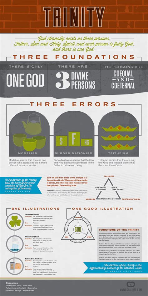 visual theology study guide seeing and understanding the about god books infographic lds evangelical conversations