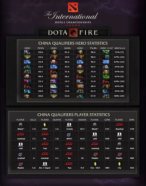 Dota Graphic 23 statistics from the international 2014 china qualifiers
