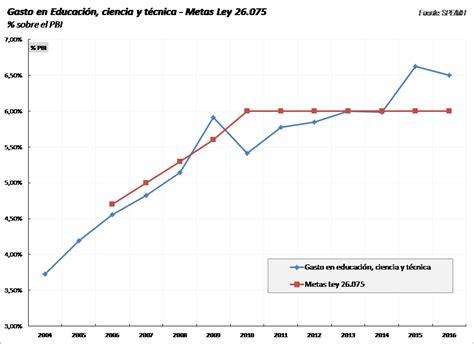 gastos deducibles segun el cff 2016 mexico recursos del sistema educativo y su performance en