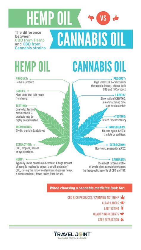 Hemp Your by Hemp Cbd Vs Cannabis Marijuana Cbd Everything