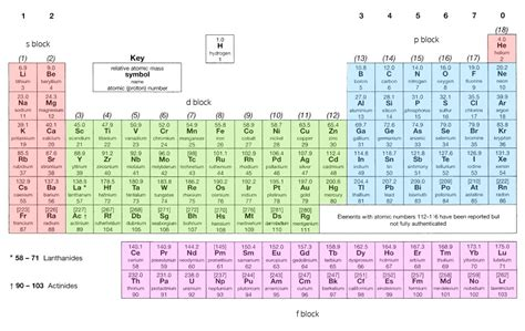 printable periodic table with orbital blocks oxidation ionisation and orbitals revise im