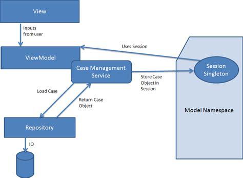 xaml design pattern best design pattern for a wpf mvvm application stack