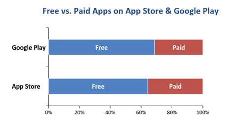 apps to make graphs paid vs free apps in the app store vs play