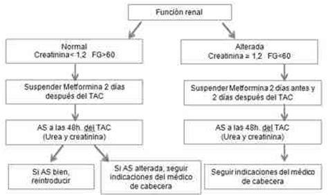 coger cita medico cabecera metformina y tac