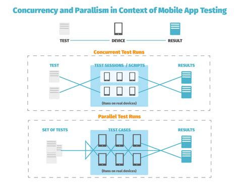 parallel test parallelism and concurrency in mobile app testing