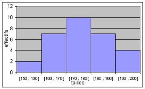 diagramme de dispersion excel 2010 statistiques et probabilit 233 s avec un tableur