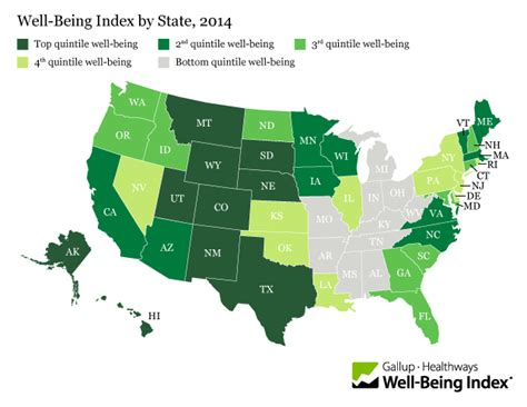 states ranked by happiness alaska leads u s states in well being for first time