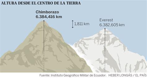 punto mas lejano del centro de la tierra la cumbre del chimborazo el punto mas alto de la tierra
