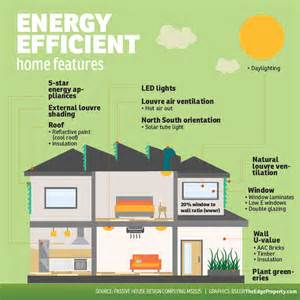 Energy Efficient Homes by 6 Reasons You Should Choose Energy Efficient Homes