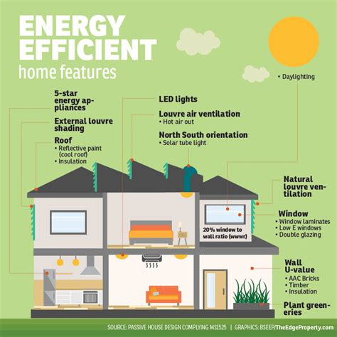 home features 6 reasons you should choose energy efficient homes