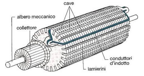rotore a gabbia di scoiattolo motore asincrono trifase dal byte al giga