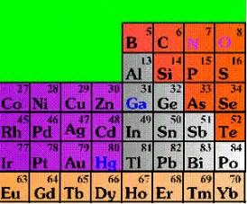 Number Of Protons In Bismuth Bismuth The Metal Moshe S Favourite Element Bismuth