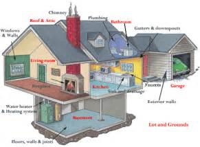 House Diagrams Home Inspections Of Northeast Arkansas Llc What Is