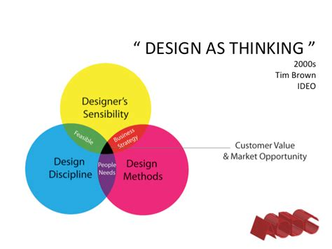 design thinking value tim brown of ideo has written that design thinking is a
