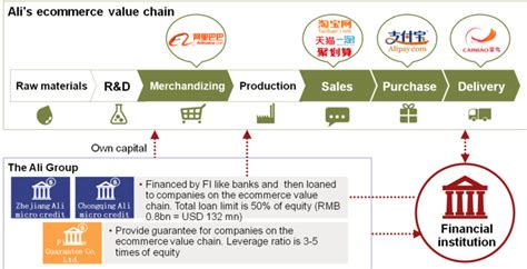 alibaba value chain jungkiu choi s blog 중국의 핀테크 2