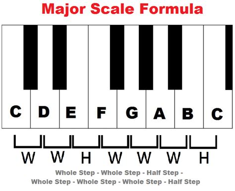pattern c major scale learn major scales piano treble clef charts pattern