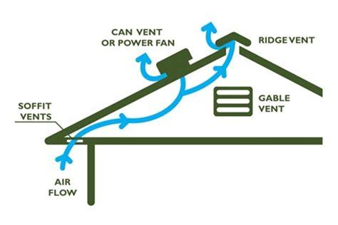do door frame fans work attic ventilation river mi attic ventilation