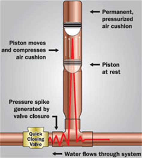 Water Hammer Plumbing by Plumbing Problems Water Hammer Plumbing Problems