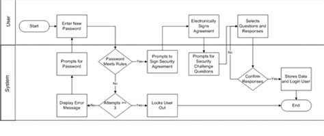 activity diagram for login process worflow descriptions