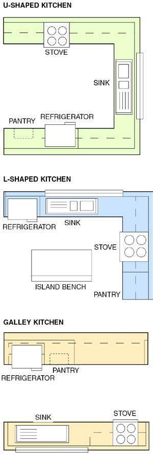 11 x 11 kitchen floor plans best 25 kitchen floor plans ideas on small kitchen floor plans kitchen layouts and