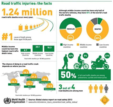 who global status report on road safety 2013 17 mejores im 225 genes sobre gr 225 ficos e infograf 237 as
