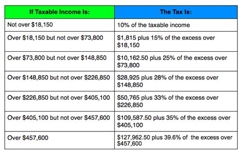 2013 Irs Tax Tables 2014 Tax Brackets Us Taxlaws