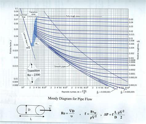 structure diagrams moody diagram diagram site