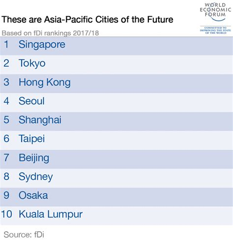 Asia Pacific Mba Rankings by These Are Asia Pacific S Cities Of The Future World